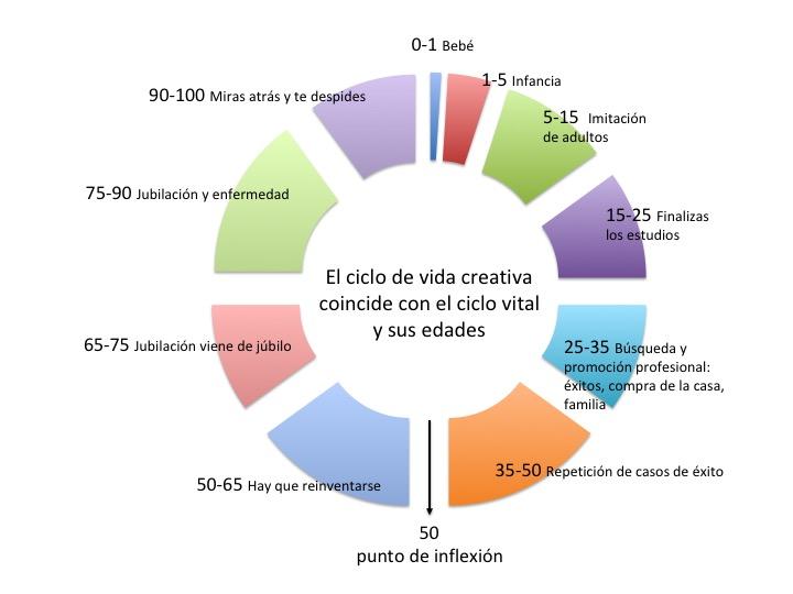 vida creativa
